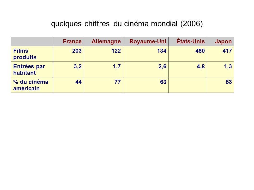 quelques chiffres du cinéma mondial (2006) FranceAllemagneRoyaume-UniÉtats-UnisJapon Films produits 203122134480417 Entrées par habitant 3,21,72,64,81