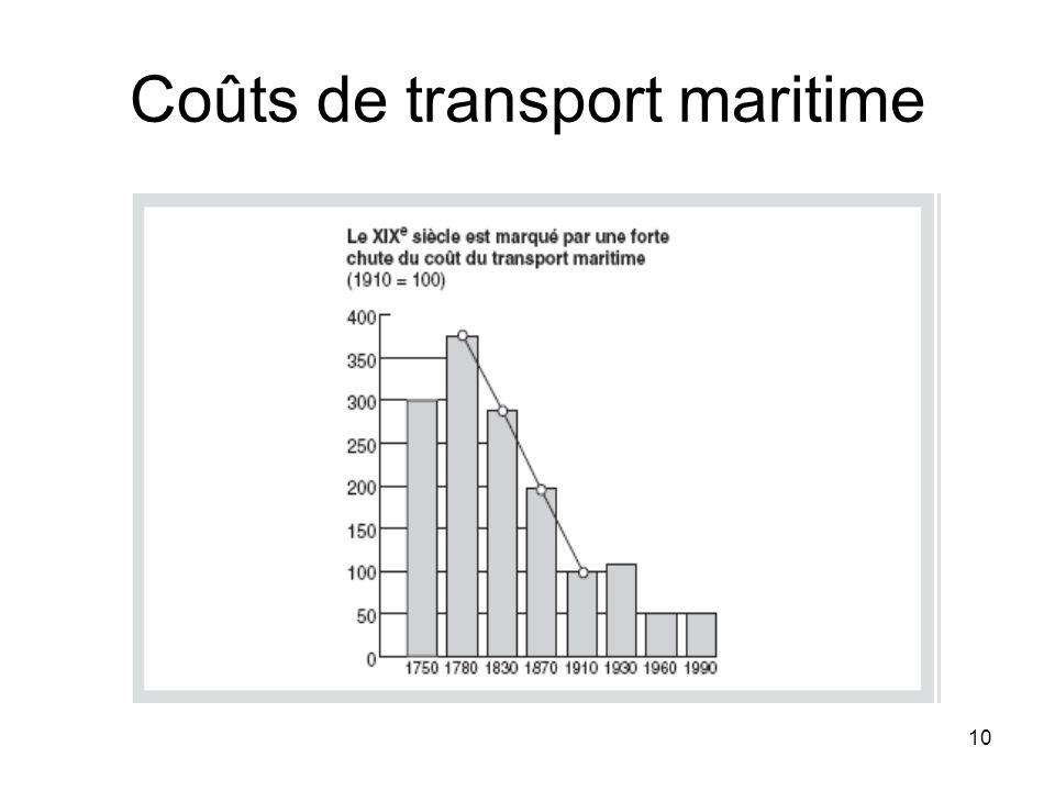 10 Coûts de transport maritime