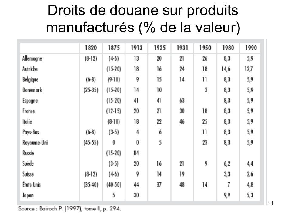 11 Droits de douane sur produits manufacturés (% de la valeur)