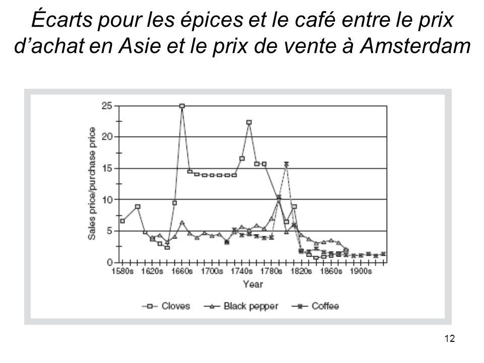 12 Écarts pour les épices et le café entre le prix dachat en Asie et le prix de vente à Amsterdam