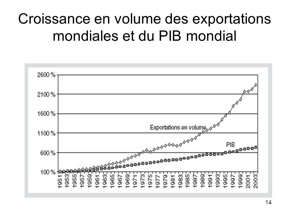 14 Croissance en volume des exportations mondiales et du PIB mondial