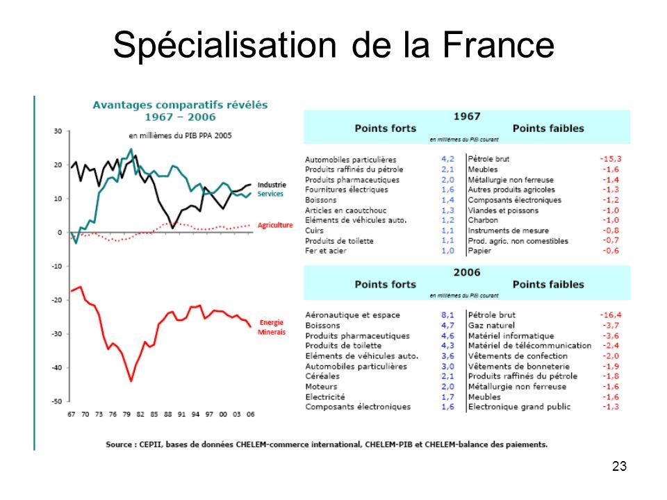 23 Spécialisation de la France