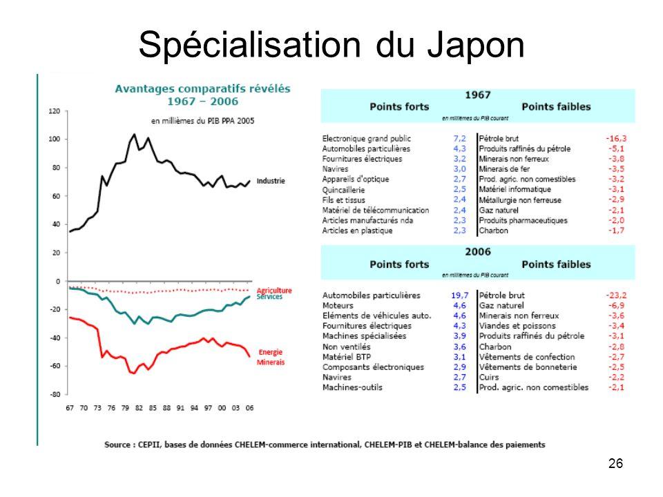 26 Spécialisation du Japon