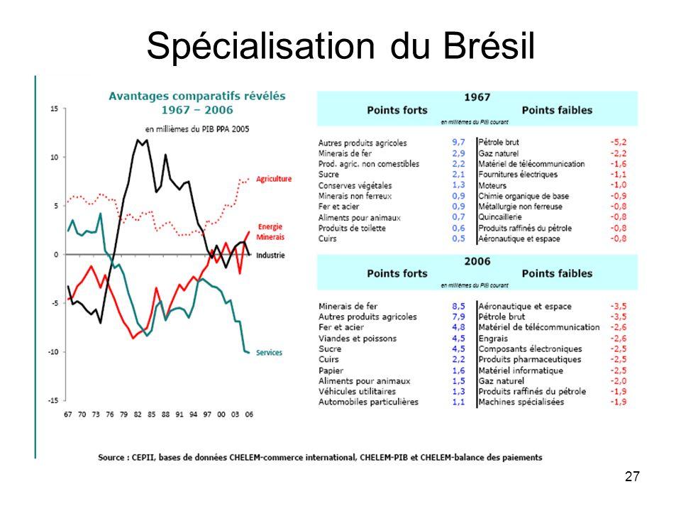 27 Spécialisation du Brésil