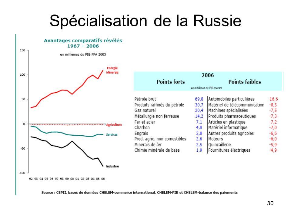 30 Spécialisation de la Russie
