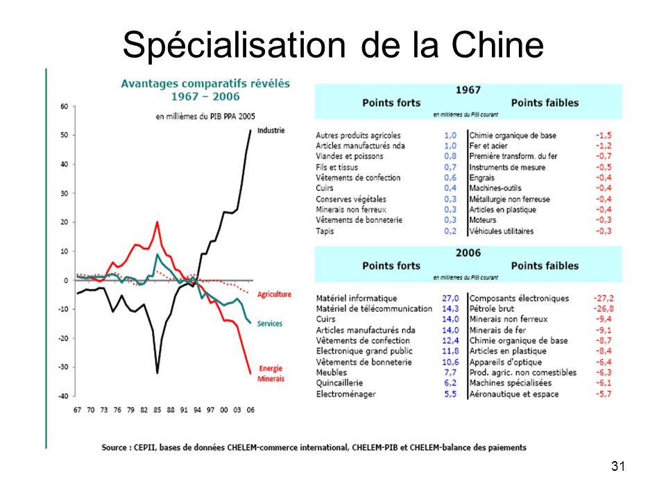 31 Spécialisation de la Chine