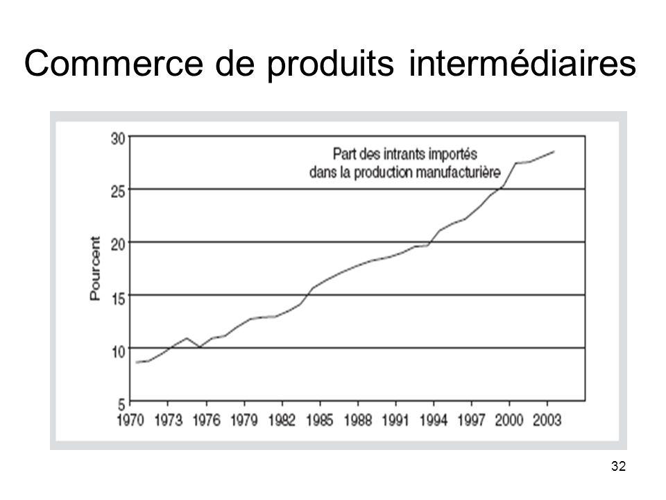 32 Commerce de produits intermédiaires
