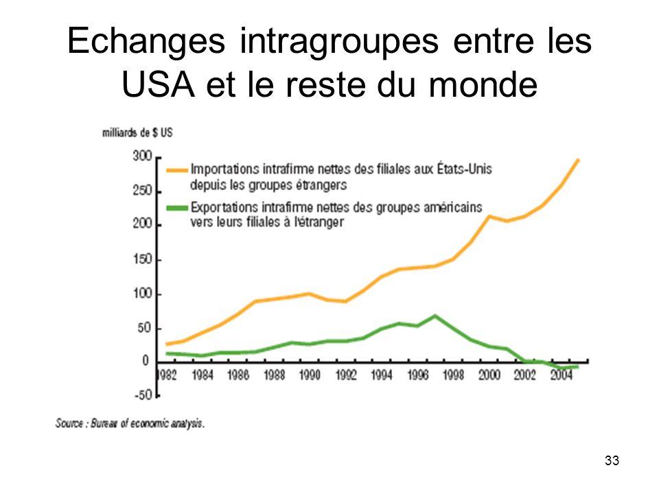 33 Echanges intragroupes entre les USA et le reste du monde
