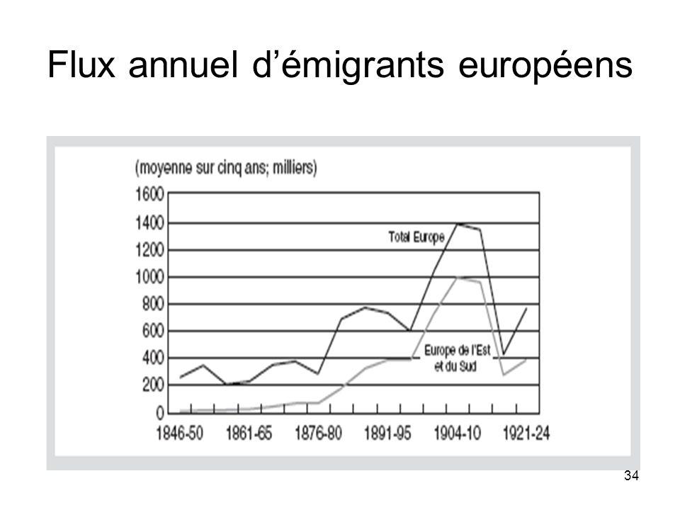 34 Flux annuel démigrants européens