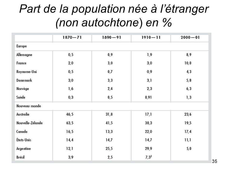 35 Part de la population née à létranger (non autochtone) en %