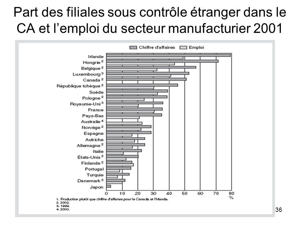 36 Part des filiales sous contrôle étranger dans le CA et lemploi du secteur manufacturier 2001