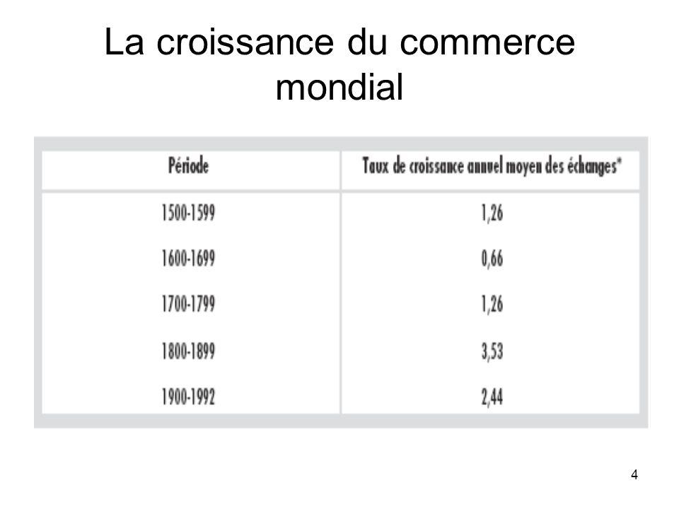 15 Taux douverture des économies (exportations en % du PIB)