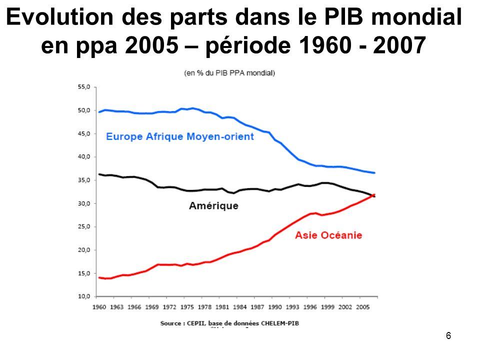 6 Evolution des parts dans le PIB mondial en ppa 2005 – période 1960 - 2007