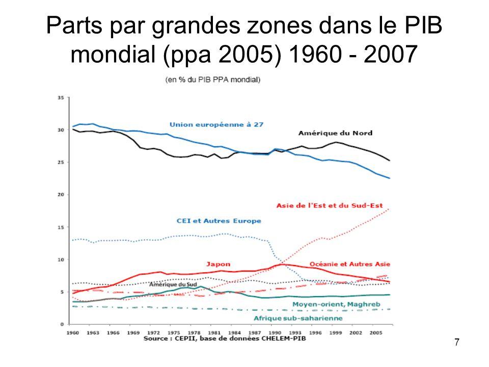 7 Parts par grandes zones dans le PIB mondial (ppa 2005) 1960 - 2007