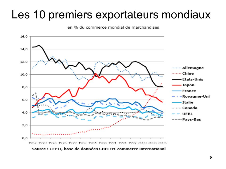 8 Les 10 premiers exportateurs mondiaux