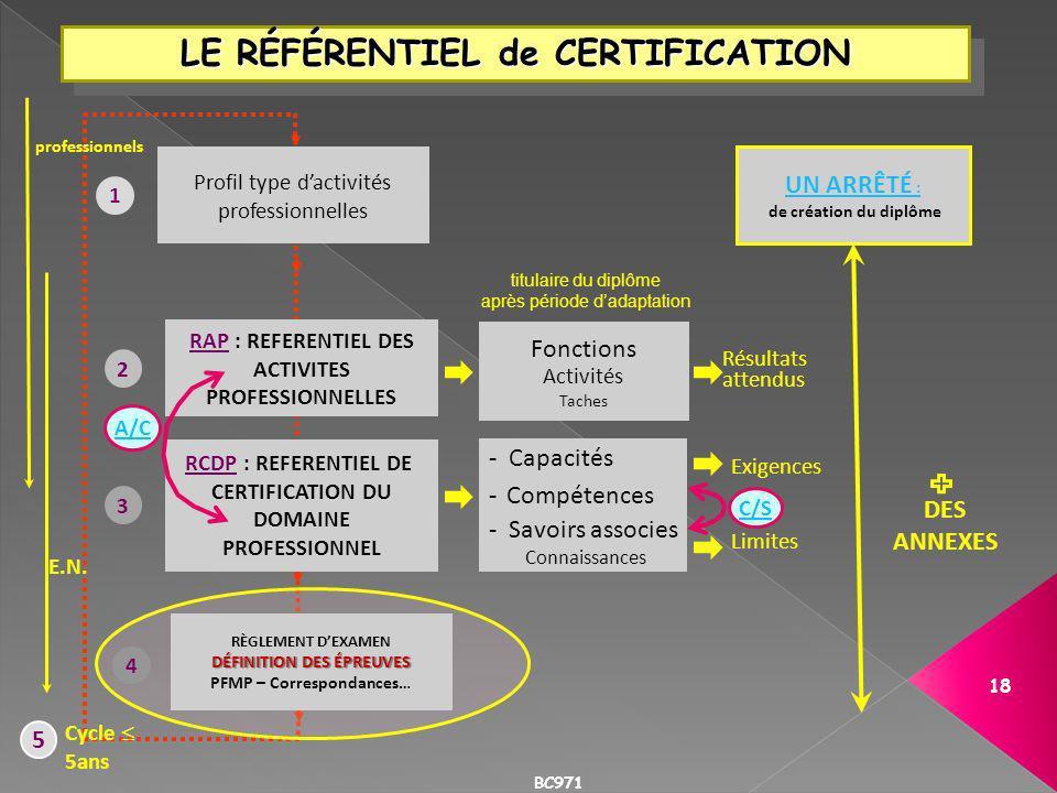 5 Cycle 5ans professionnels E.N. UN ARRÊTÉ : de création du diplôme DES ANNEXES LE RÉFÉRENTIEL de CERTIFICATION 1 Profil type dactivités professionnel