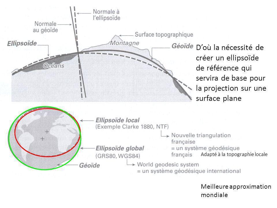 Doù la nécessité de créer un ellipsoïde de référence qui servira de base pour la projection sur une surface plane Adapté à la topographie locale Meill