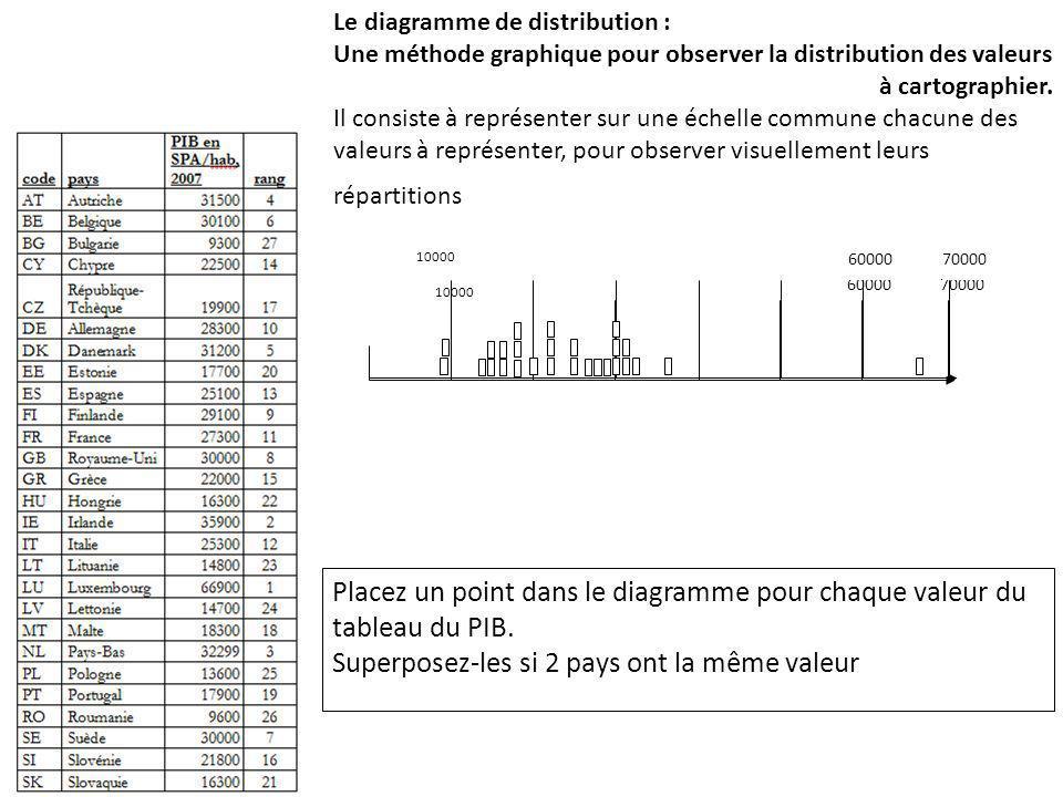 Le diagramme de distribution : Une méthode graphique pour observer la distribution des valeurs à cartographier. Il consiste à représenter sur une éche