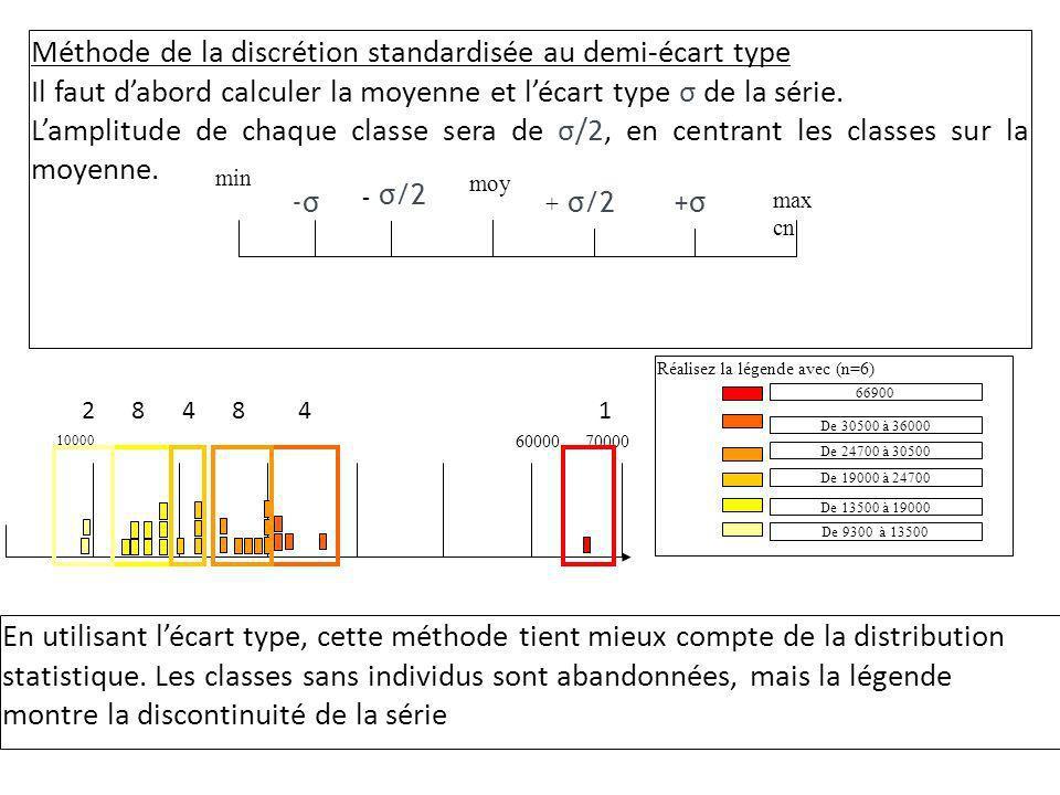 Méthode de la discrétion standardisée au demi-écart type Il faut dabord calculer la moyenne et lécart type σ de la série. Lamplitude de chaque classe