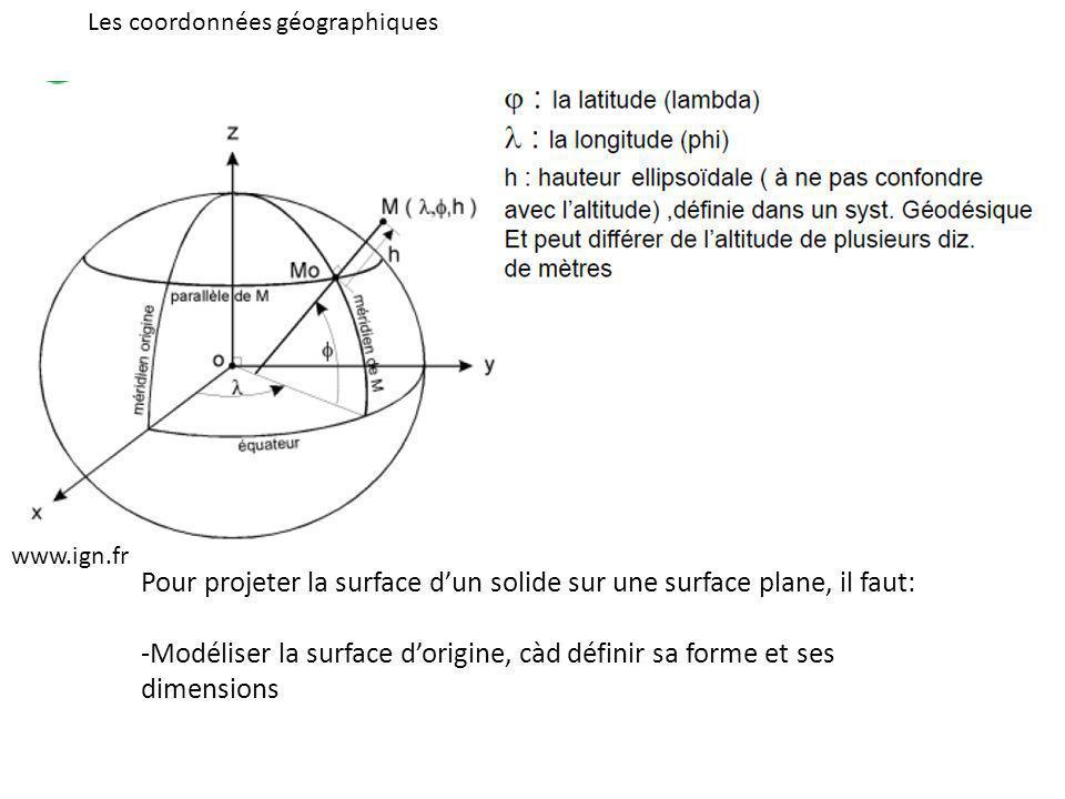 Pour projeter la surface dun solide sur une surface plane, il faut: -Modéliser la surface dorigine, càd définir sa forme et ses dimensions -Puis faire correspondre pour tout point M de latitude φ et de longitude λ un point m de cordonnées X,Y, dans le nouveau repère créé, par un algorithme de projection