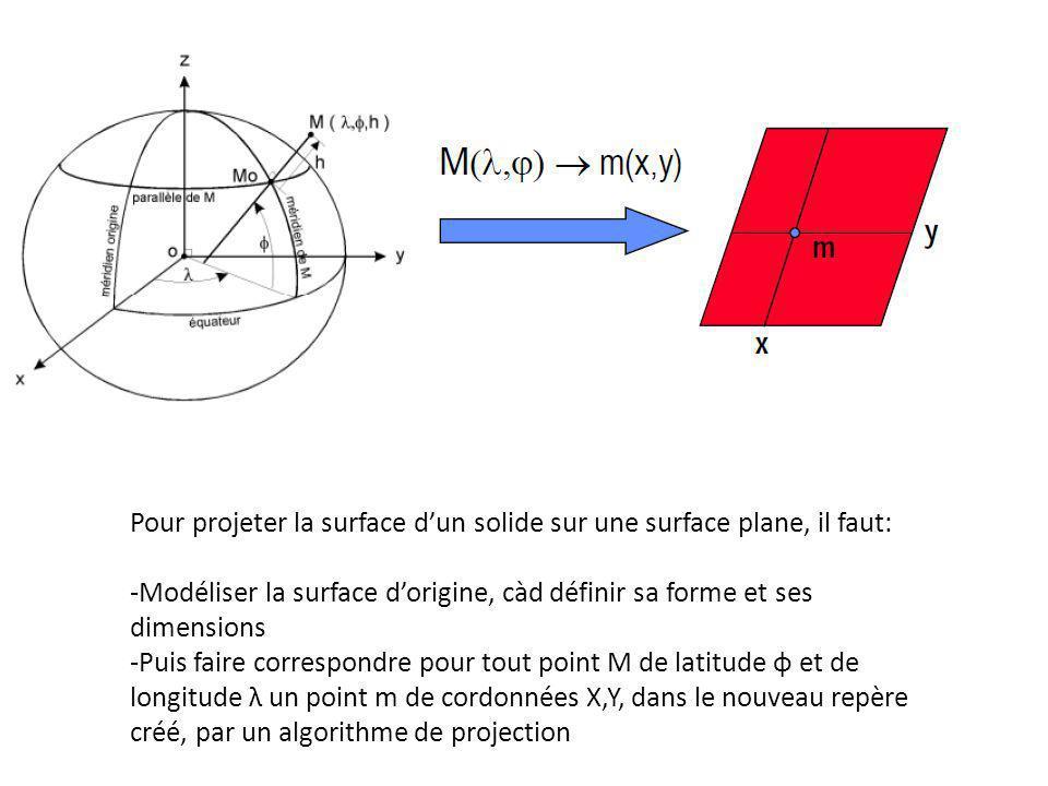 Pour projeter la surface dun solide sur une surface plane, il faut: -Modéliser la surface dorigine, càd définir sa forme et ses dimensions -Puis faire
