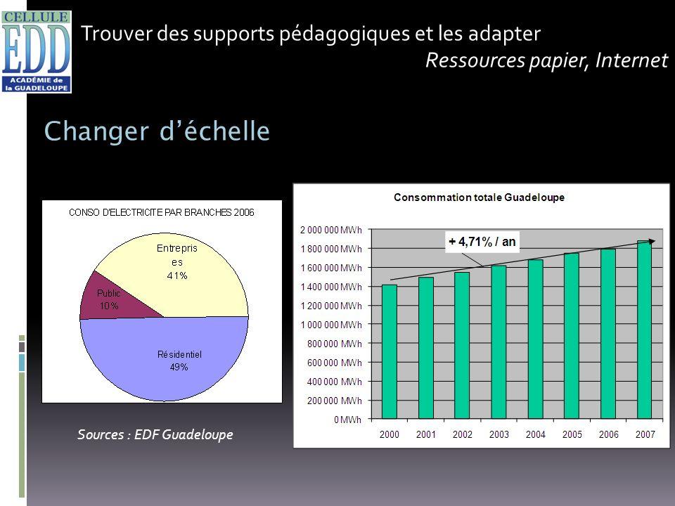 Trouver des supports pédagogiques et les adapter Ressources papier, Internet Changer déchelle Sources : EDF Guadeloupe