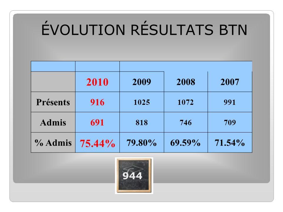 2010 200920082007 Présents916 10251072991 Admis691 818746709 % Admis79.80%69.59%71.54% ÉVOLUTION RÉSULTATS BTN 75.44% 944
