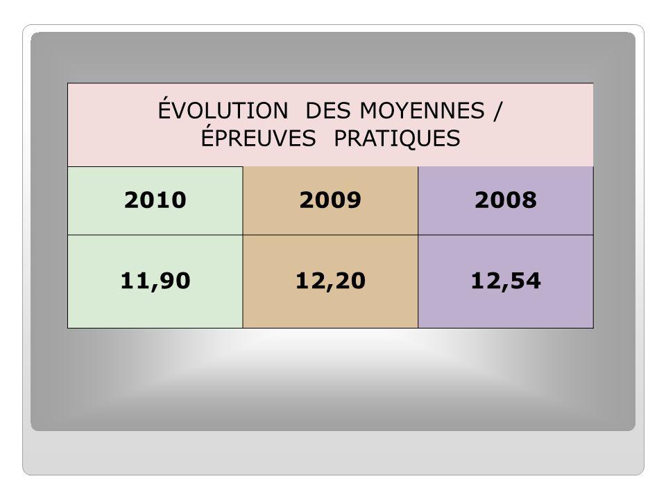 ÉVOLUTION DES MOYENNES / ÉPREUVES PRATIQUES 201020092008 11,9012,2012,54