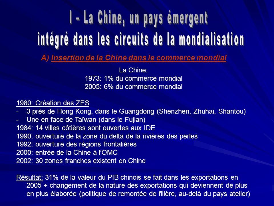 A)Insertion de la Chine dans le commerce mondial La Chine: 1973: 1% du commerce mondial 2005: 6% du commerce mondial 1980: Création des ZES -3 près de