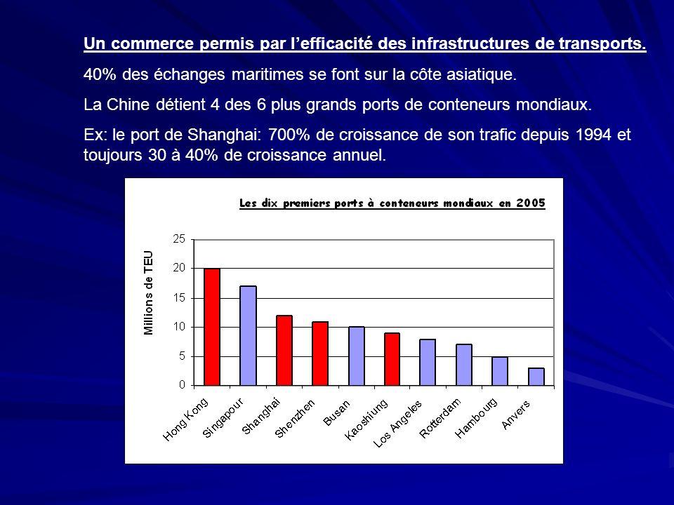 Un commerce permis par lefficacité des infrastructures de transports. 40% des échanges maritimes se font sur la côte asiatique. La Chine détient 4 des
