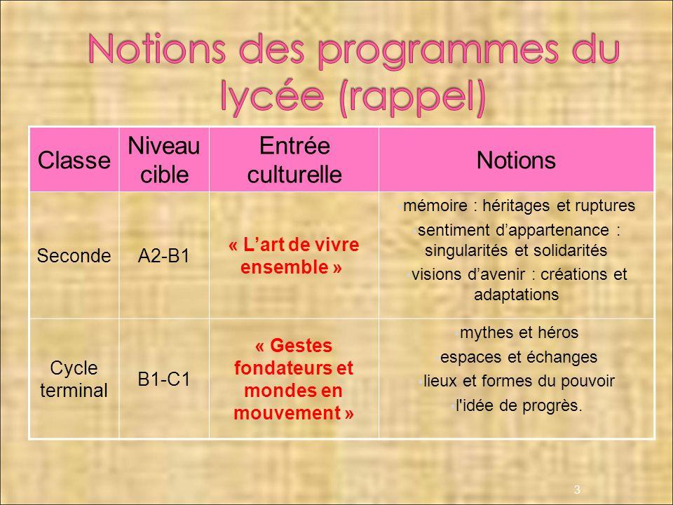 Classe Niveau cible Entrée culturelle Notions SecondeA2-B1 « Lart de vivre ensemble » mémoire : héritages et ruptures sentiment dappartenance : singul