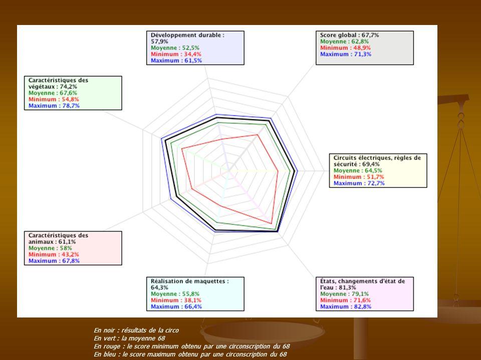 En noir : résultats de la circo En vert : la moyenne 68 En rouge : le score minimum obtenu par une circonscription du 68 En bleu : le score maximum obtenu par une circonscription du 68