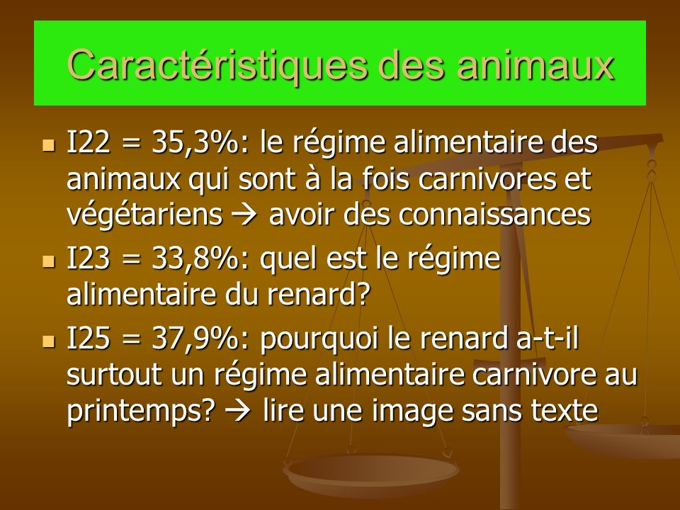 Caractéristiques des animaux I22 = 35,3%: le régime alimentaire des animaux qui sont à la fois carnivores et végétariens avoir des connaissances I22 = 35,3%: le régime alimentaire des animaux qui sont à la fois carnivores et végétariens avoir des connaissances I23 = 33,8%: quel est le régime alimentaire du renard.