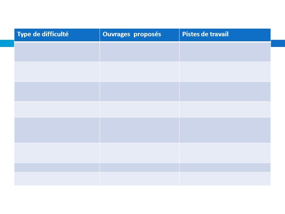 4.SYNTHESE - Pistes de travail - Écueils Type de difficultéOuvrages proposésPistes de travail