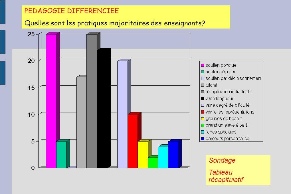 PEDAGOGIE DIFFERENCIEE Quelles sont les pratiques majoritaires des enseignants? Sondage Tableau récapitulatif