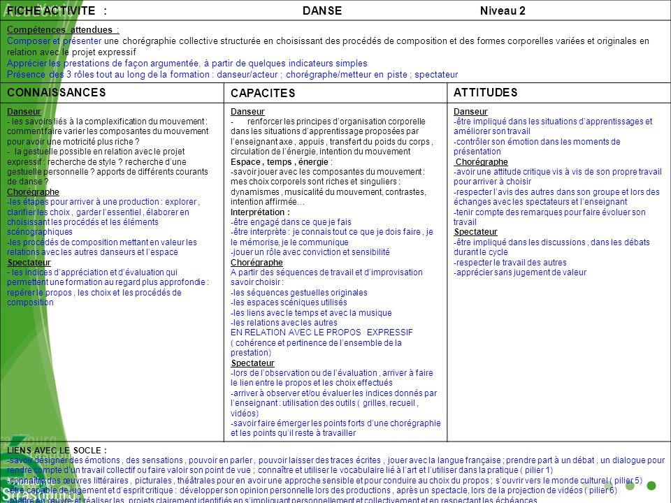 FICHE ACTIVITE : DANSE Niveau 2 Compétences attendues : Composer et présenter une chorégraphie collective structurée en choisissant des procédés de co