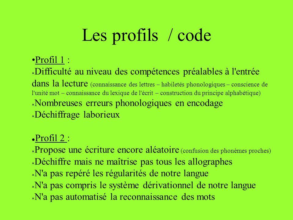 Les profils / code Profil 1 : Difficulté au niveau des compétences préalables à l'entrée dans la lecture (connaissance des lettres – habiletés phonolo