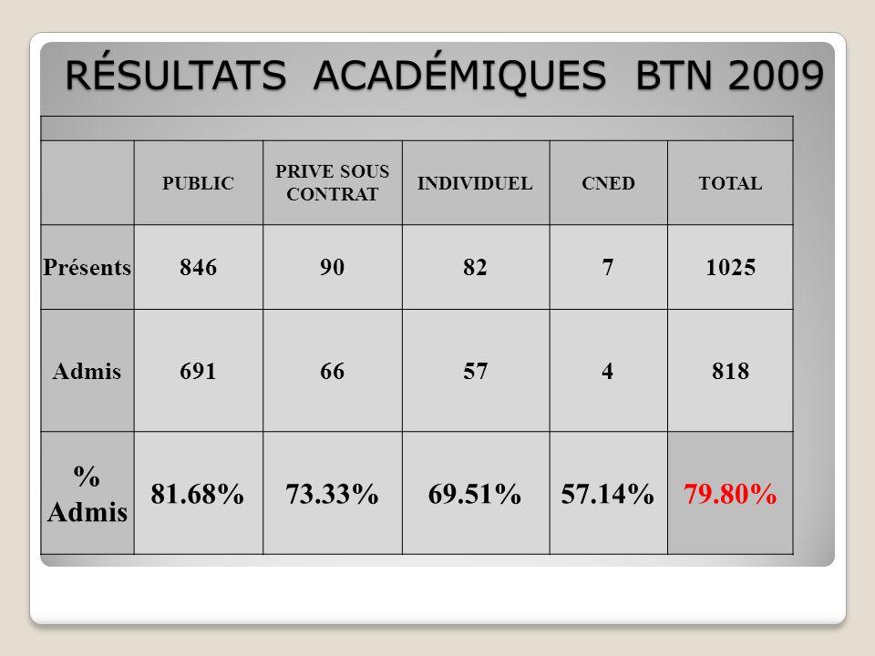 PUBLIC PRIVE SOUS CONTRAT INDIVIDUELCNEDTOTAL Présents846908271025 Admis69166574818 % Admis 81.68%73.33%69.51%57.14% 79.80% RÉSULTATS ACADÉMIQUES BTN 2009