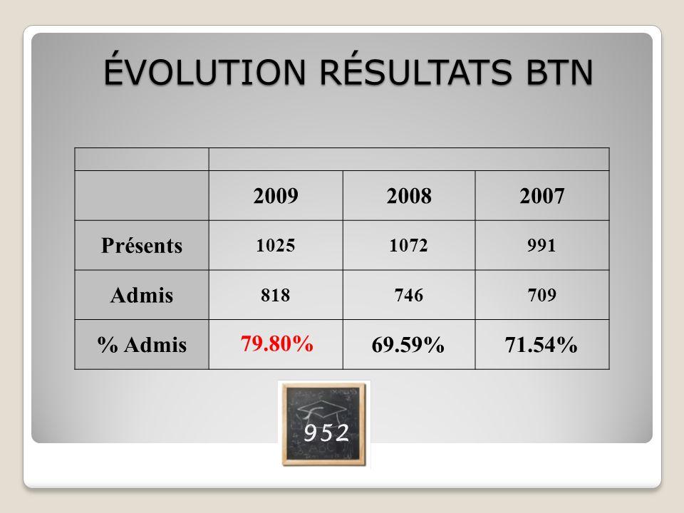 200920082007 Présents 10251072991 Admis 818746709 % Admis69.59%71.54% ÉVOLUTION RÉSULTATS BTN 79.80% 952