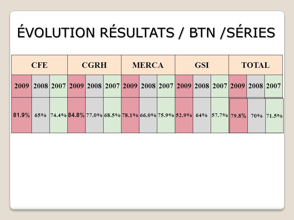 ÉVOLUTION RÉSULTATS / BTN /SÉRIES CFECGRHMERCAGSITOTAL 200920082007200920082007200920082007200920082007200920082007 81.9% 65%74.4% 84.8% 77.0%68.5%78.1%66.0%75.9%52.9%64%57.7% 79.8% 70%71.5%