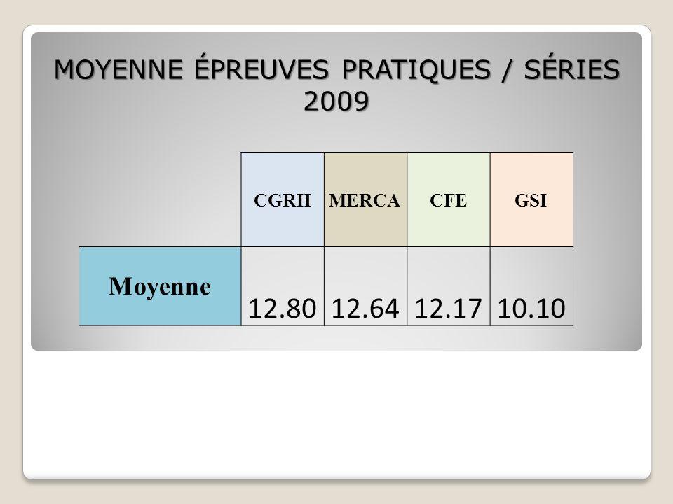 CGRHMERCACFEGSI Moyenne 12.8012.6412.1710.10 MOYENNE ÉPREUVES PRATIQUES / SÉRIES 2009
