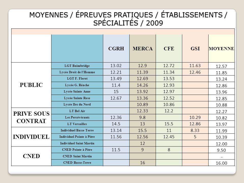 CGRH MERCACFEGSI MOYENNE PUBLIC LGT Baimbridge 13.0212.912.7211.63 12.57 Lycée Droit de l'Homme 12.2111.3911.3412.46 11.85 LGT F. Fleret 13.4912.6913.
