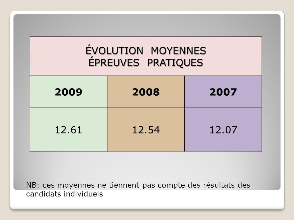 ÉVOLUTION MOYENNES ÉPREUVES PRATIQUES 200920082007 12.6112.5412.07 NB: ces moyennes ne tiennent pas compte des résultats des candidats individuels