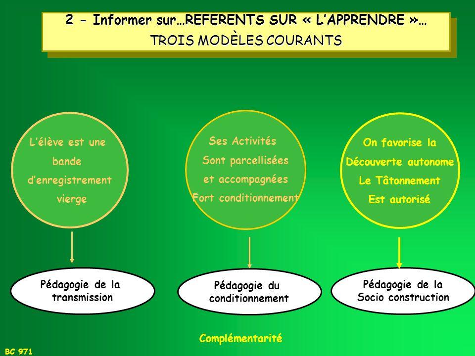 BC 971 2 - Informer sur… REFERENTS SUR LAPPRENTISSAGE « Il ne suffit pas que jenseigne pour que les élèves apprennent… » LELEVE APPREND LENSEIGNANT EN