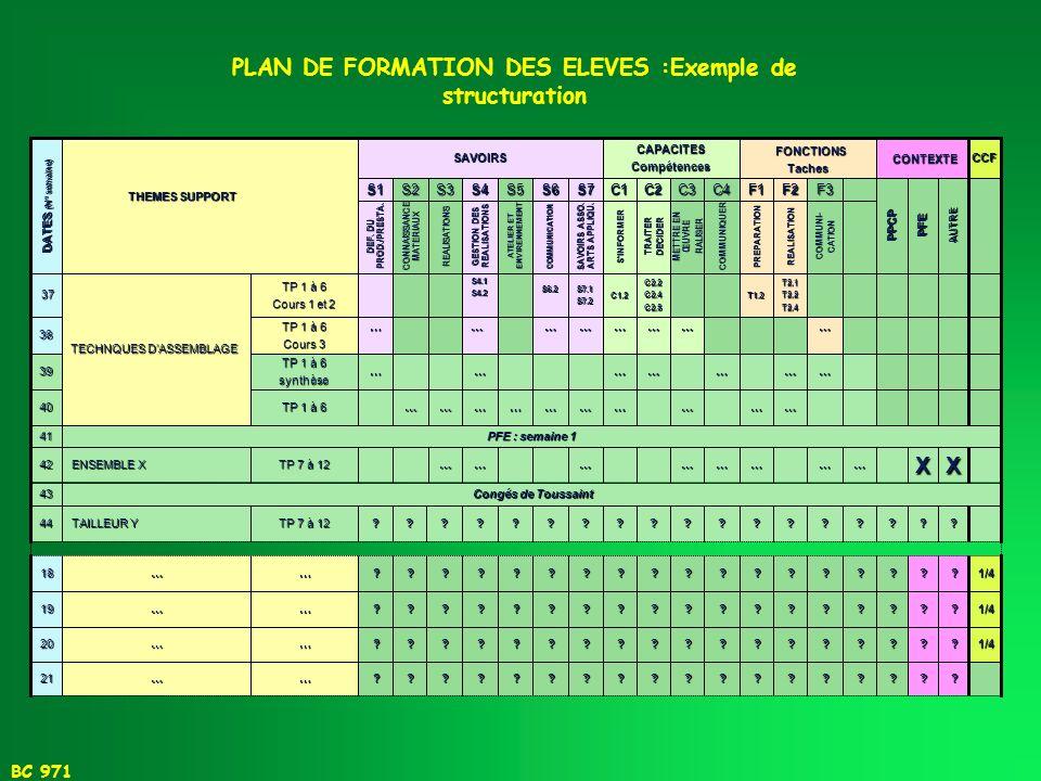 BC 971 ELEMENTS DE DIDACTIQUE LE PLAN DE FORMATION DES ELEVES