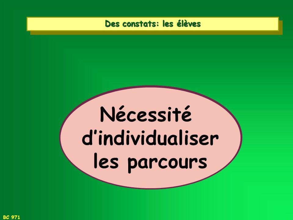 BC 971 Des contraintes pour les enseignants Résistances naturelles au changement Gestion de lurgence Gestion de laléatoire Gestion de la complexité
