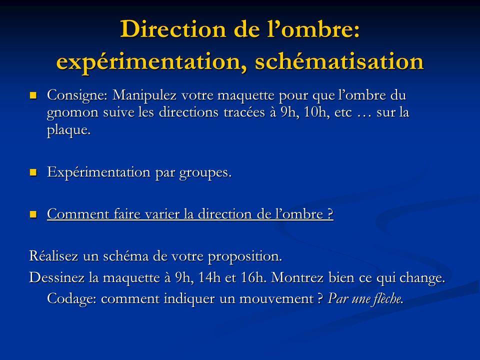 Direction de lombre: expérimentation, schématisation Consigne: Manipulez votre maquette pour que lombre du gnomon suive les directions tracées à 9h, 1