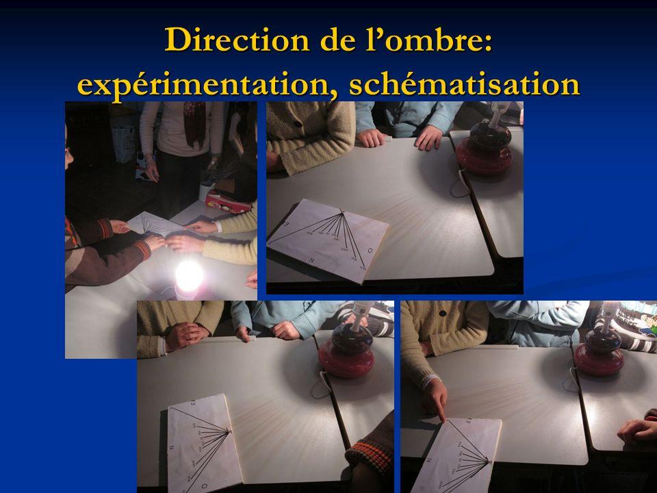 Direction de lombre: expérimentation, schématisation