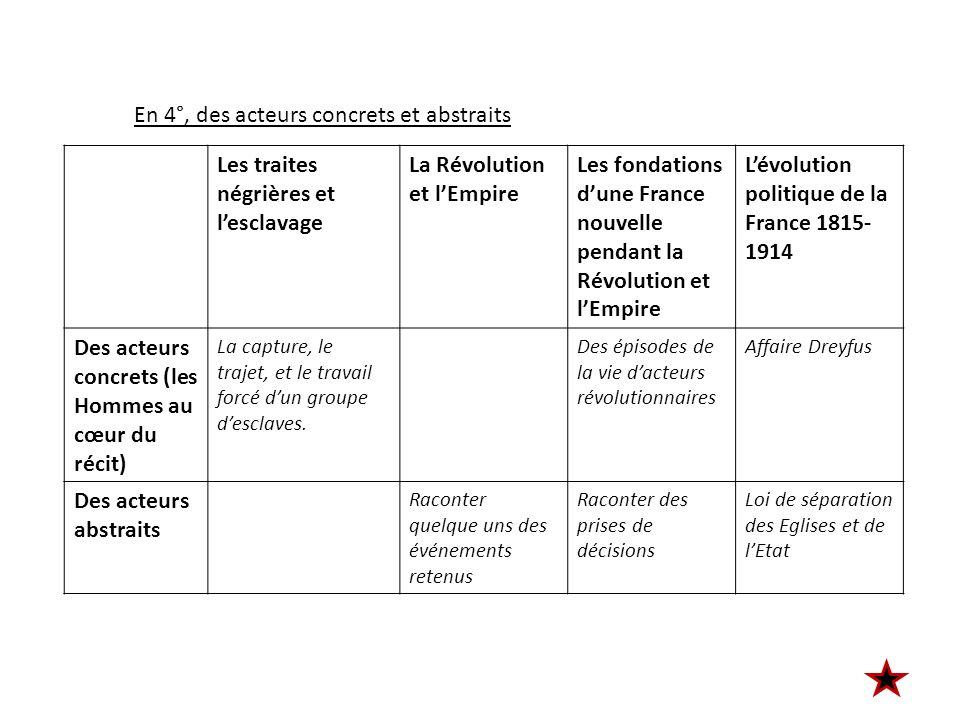 Les traites négrières et lesclavage La Révolution et lEmpire Les fondations dune France nouvelle pendant la Révolution et lEmpire Lévolution politique