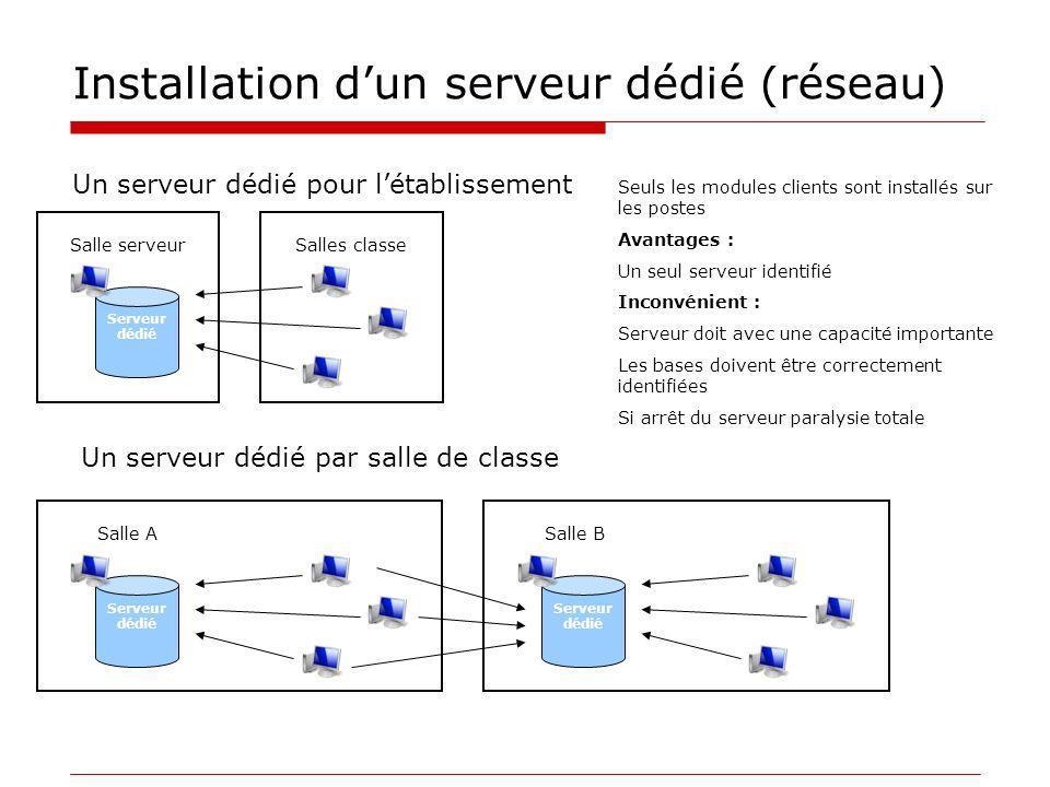 Installation dun serveur dédié (réseau) Un serveur dédié pour létablissement Un serveur dédié par salle de classe Serveur dédié Salle serveurSalles cl